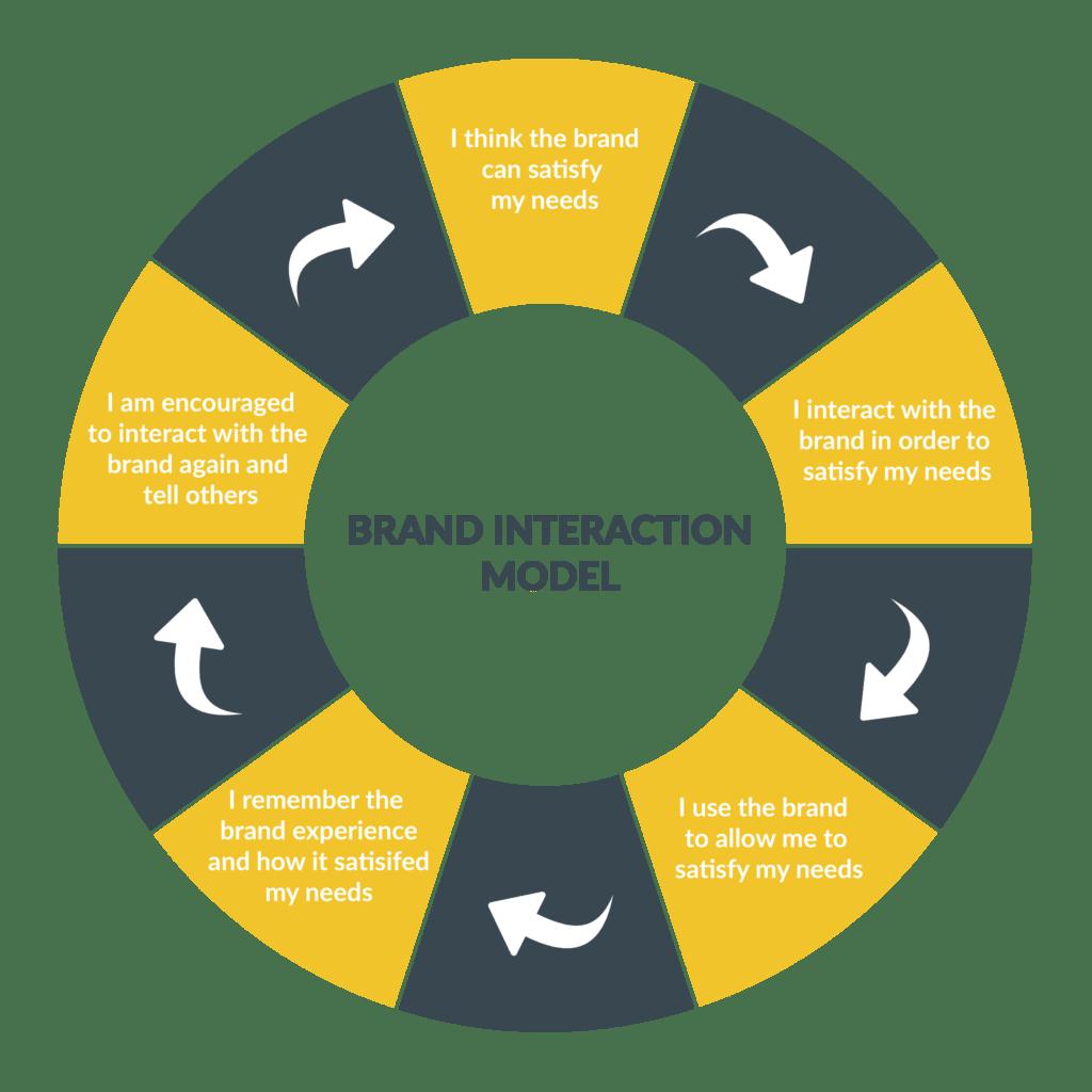 brand-interaction-model