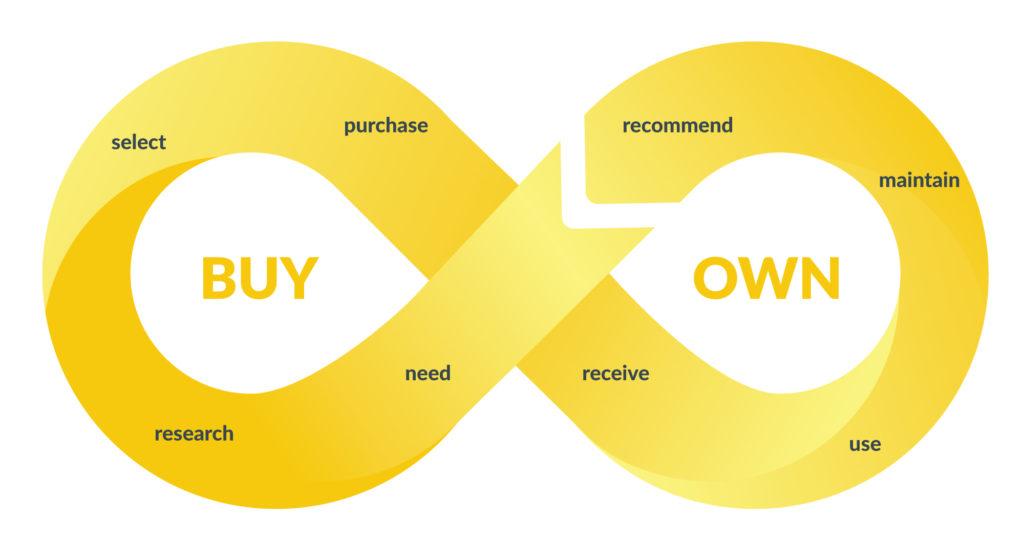 Infinite customer journey - pavlov